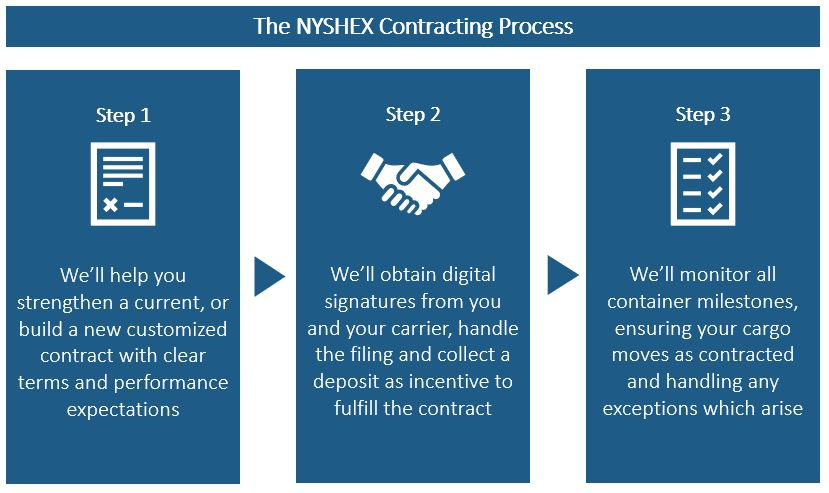 The NYSHEX Contract Improvement Plan-1