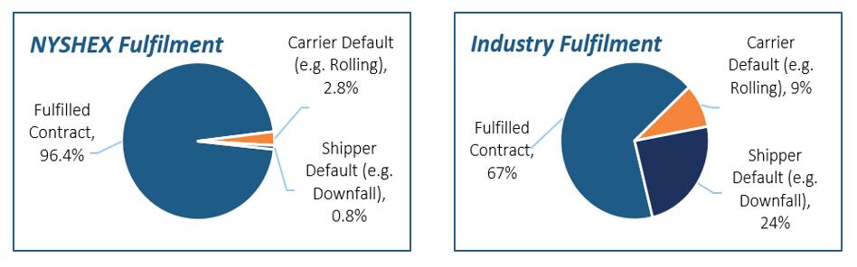 NYSHEX Fulfillment Rate vs Indusrty