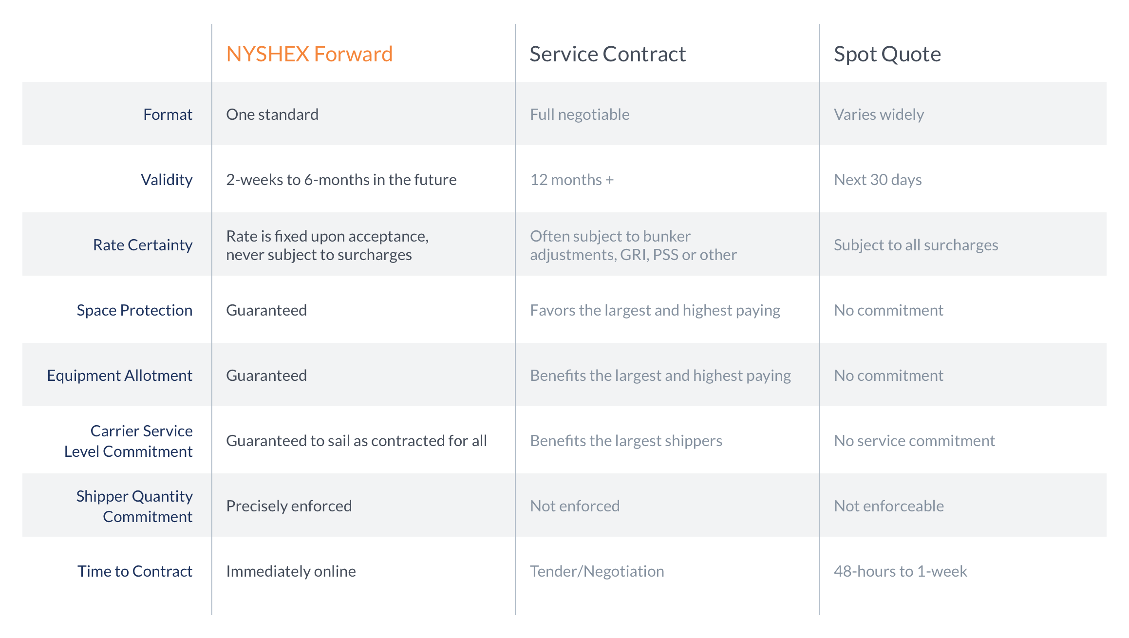 The NYSHEX Forward Contract defined